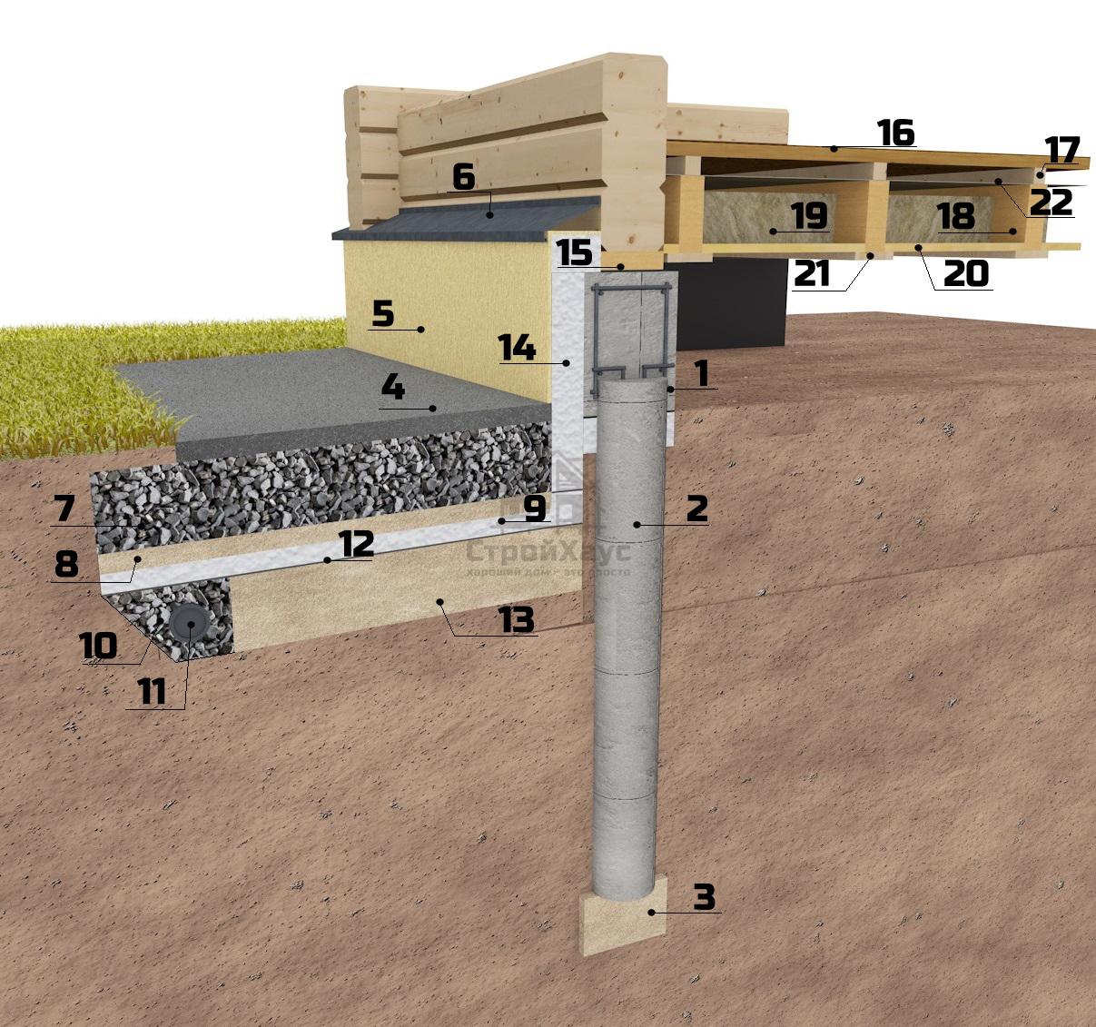 Свайно-ростверковый фундамент (на буронабивных сваях)
